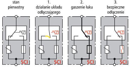 Zabezpieczenie instalacji PV przed skutkami wyładowań