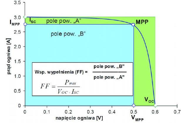 W Ultra Parametry pracy paneli PV GT12
