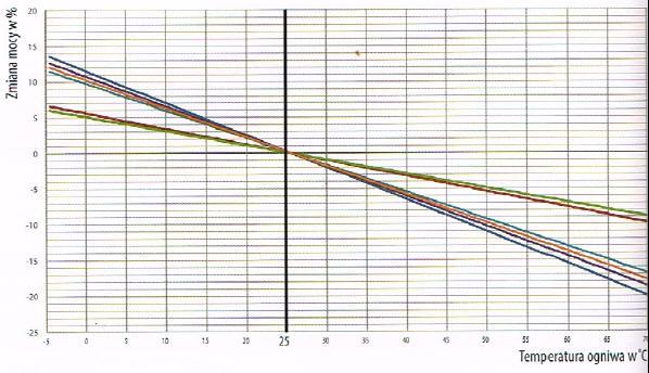 Poważne Parametry pracy paneli PV VD52