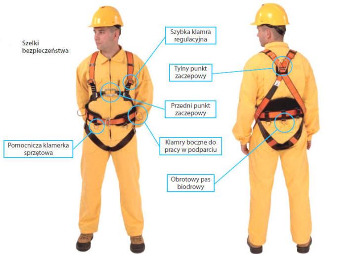 Praca na wysokości środki ochrony indywidualnej